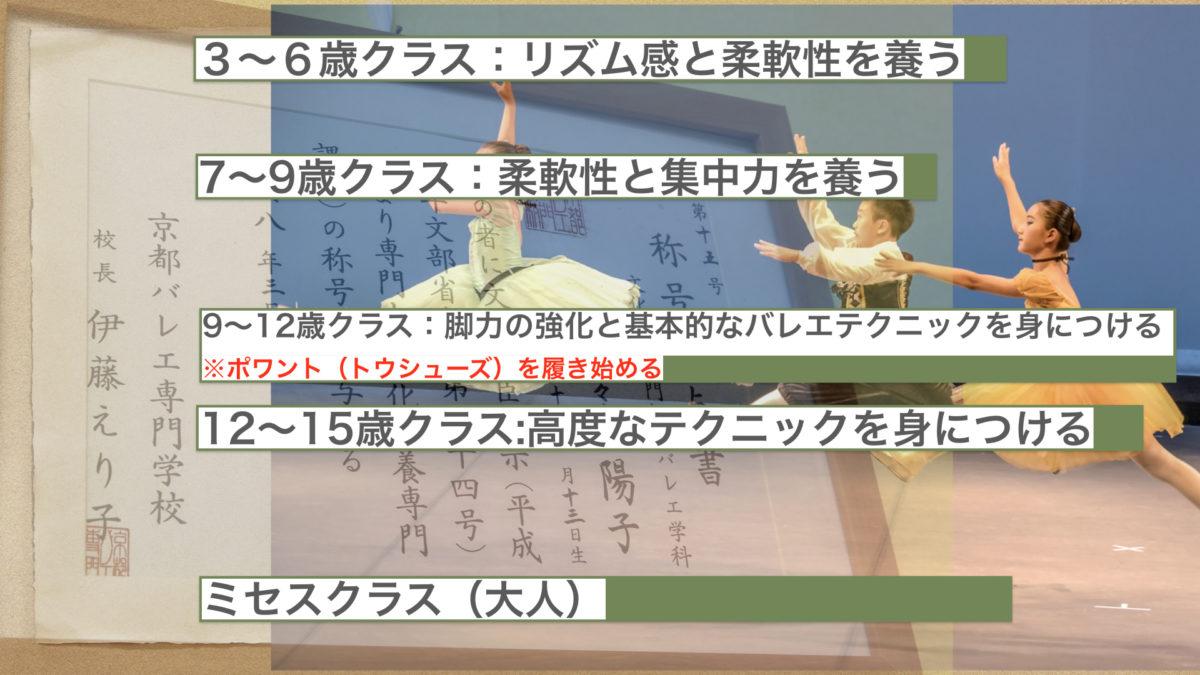 3〜6歳クラス:リズム感と柔軟性を養う 7〜9歳クラス:柔軟性と集中力を養う 9〜12歳クラス:脚力の強化と基本的なバレエテクニックを身につける  ※ポワント(トウシューズ)を履き始める 12〜15歳クラス:高度なテクニックを身につける ミセスクラス(大人)